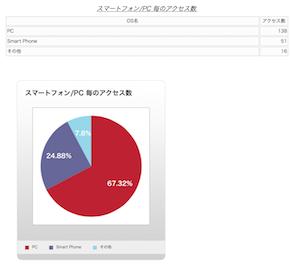 スマートフォン/PC割合円グラフ