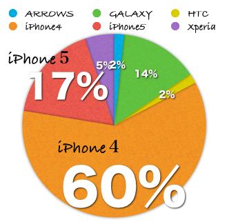 スマホアンケート中間報告のグラフ画像