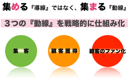Vol.8 3つの動線