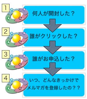 メルマガをやるなら、改善すべき4つのポイントはここにあるんです