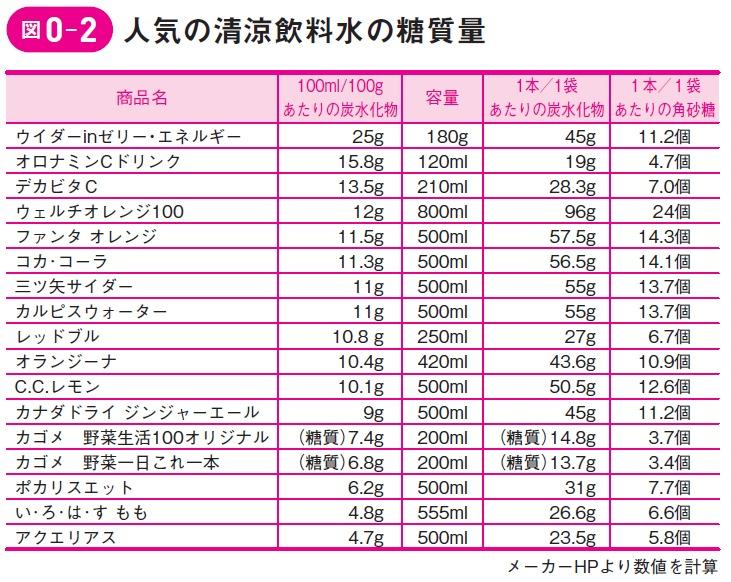 ダイヤモンドオンライン人気の清涼飲料糖質量.jpg