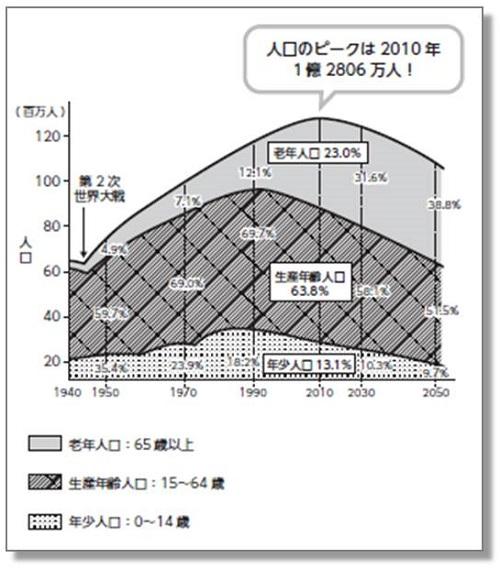 日本の人口推移図