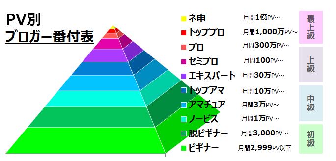PV別ブロガー番付表.png