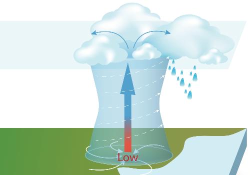 低気圧の上昇気流.png