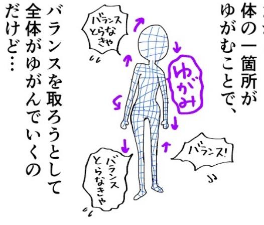 筋膜ゆがみ.png