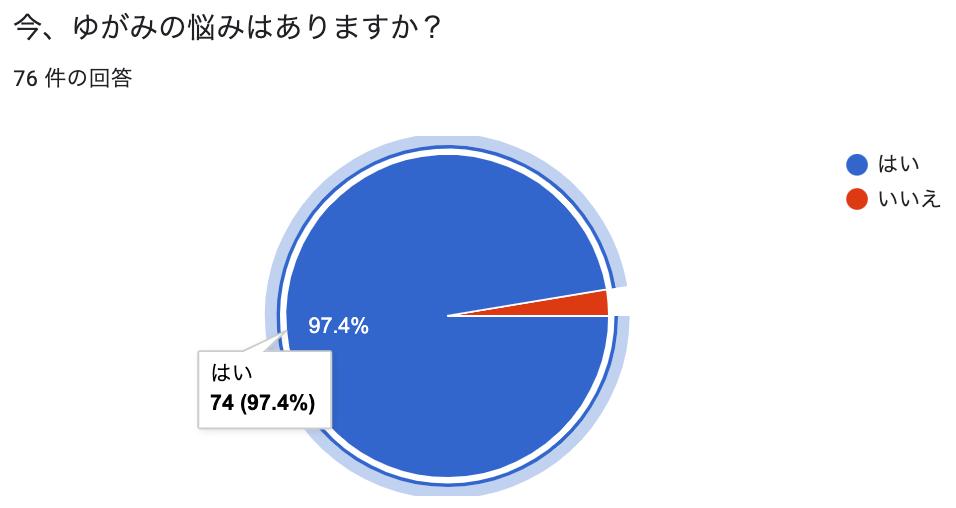 ゆがみの悩み97%.png