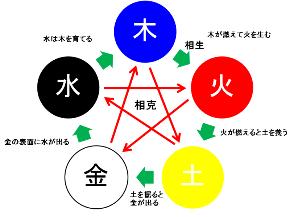 五行図.png