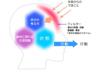 「脳のフィルター」の画像検索結果