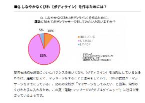 95%の女性が賛同!しなやかなくびれを作るために必要なこととは?