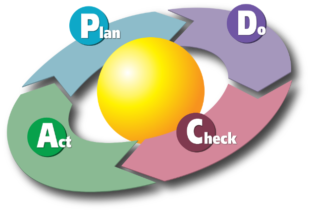 1920px-PDCA_Cycle.svg.png