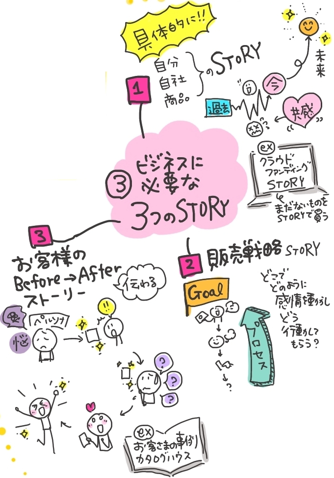 ストーリー思考まとめ01のコピー.jpg