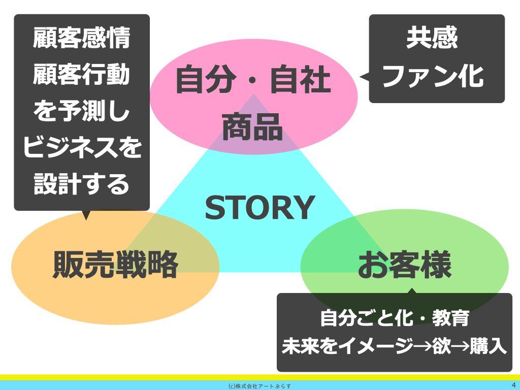 トライアングルストーリー講座1回目01.004.jpeg