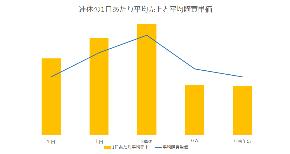 連休の1日あたり平均売上と平均購買単価_ver2.png