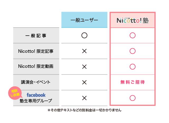 NicottoLP比較