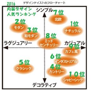 .2016... スーモ内装ランキング.jpg
