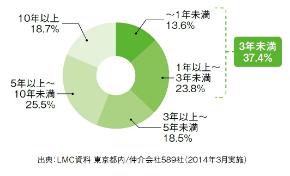 賃貸仲介会社の店舗スタッフ平均勤続年数.jpg