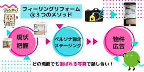 フィーリングリフォーム満室カメラマンの個別相談会.png