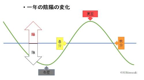 一年の陰陽の変化.jpg