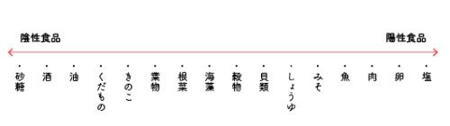 マクロビ陰陽1.png