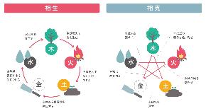 【五行論は、統計学・人間学・易学である!】